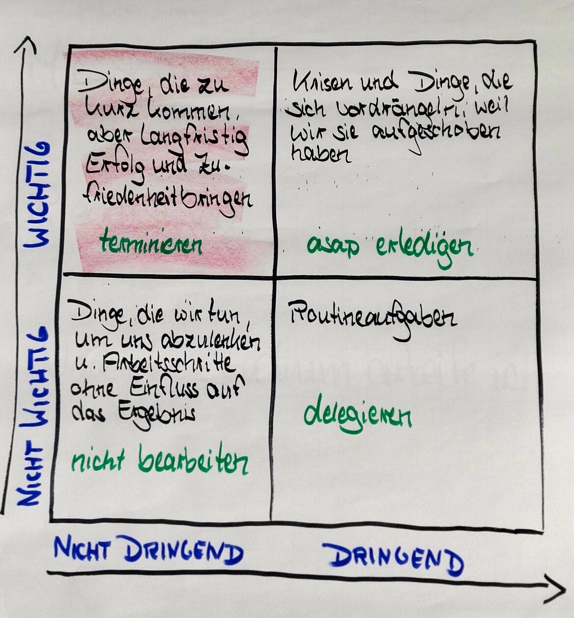 Die Eisenhower-Matrix