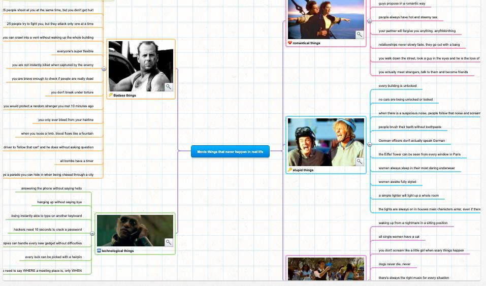 Beispiel Online-Mindmap